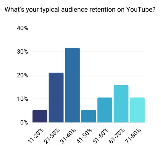 audience retention rate on youtube